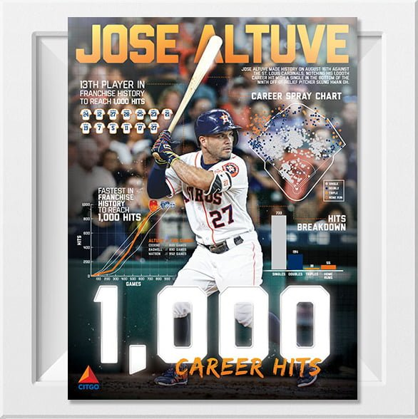 Houston Astros Jose Altuve 1000 Hits Poster 8-26-2016